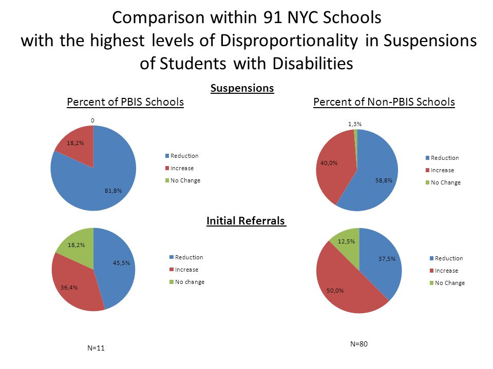 Comparison within 91 NYC Schools with the highest levels of Disproportionality in Suspensions of Students with Disabilities N=11 Suspensions Percent o