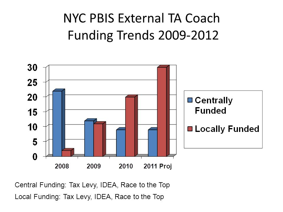 NYC PBIS External TA Coach Funding Trends 2009-2012 Central Funding: Tax Levy, IDEA, Race to the Top Local Funding: Tax Levy, IDEA, Race to the Top