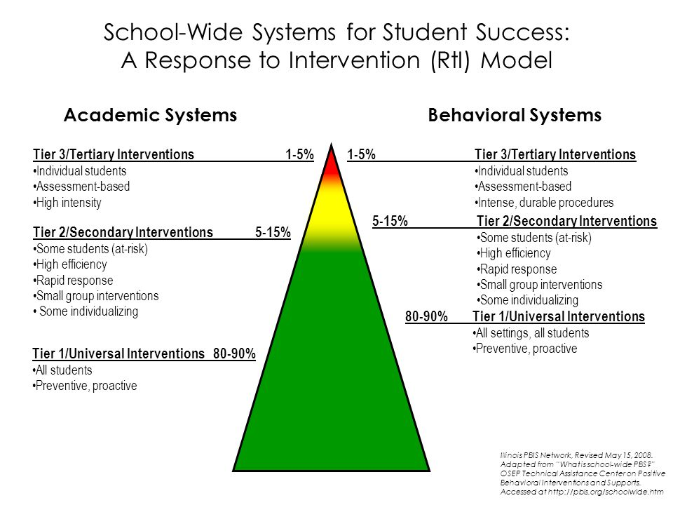Comparison within 91 NYC Schools with the highest levels of Disproportionality in Suspensions of Students with Disabilities N=11 Suspensions Percent of PBIS SchoolsPercent of Non-PBIS Schools Initial Referrals N=80