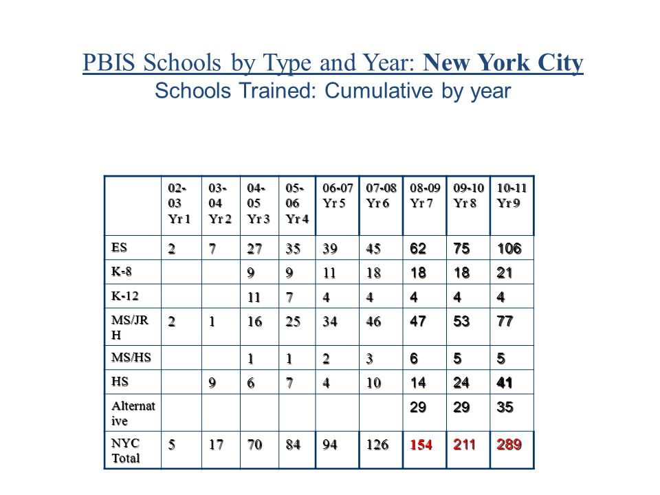Reducing School Violence and Suspensions 2007-2009 Of 14 NYC PBIS schools cited as Persistently Dangerous by the State: – 11 showed increases in attendance – 12 showed decreases in violent incidents – 9 showed significant decreases in total suspensions – 12 were removed from the Persistently Dangerous List Of 16 cited in 2008 by the State for Disproportional Rates of Suspensions of Students with Disabilities (SPP #4) that have been in NYS PBIS for more than a year: – 14 (or 88%) saw either significant reductions in suspensions (9) or no increase (5)