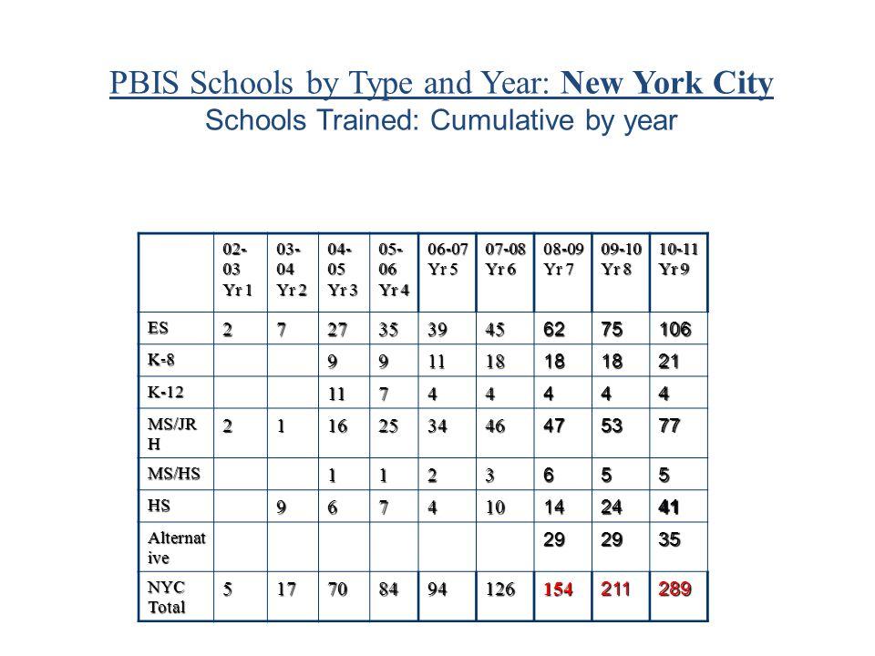 RSE-TASC PBIS PBIS DSWDELL D75 Statewide PBIS TAC National PBIS TAC PBIS Schools
