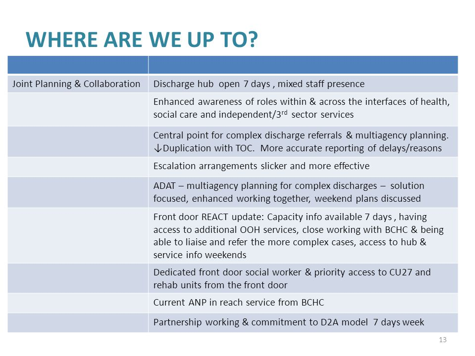 WHERE ARE WE UP TO? 13 Joint Planning & CollaborationDischarge hub open 7 days, mixed staff presence Enhanced awareness of roles within & across the i