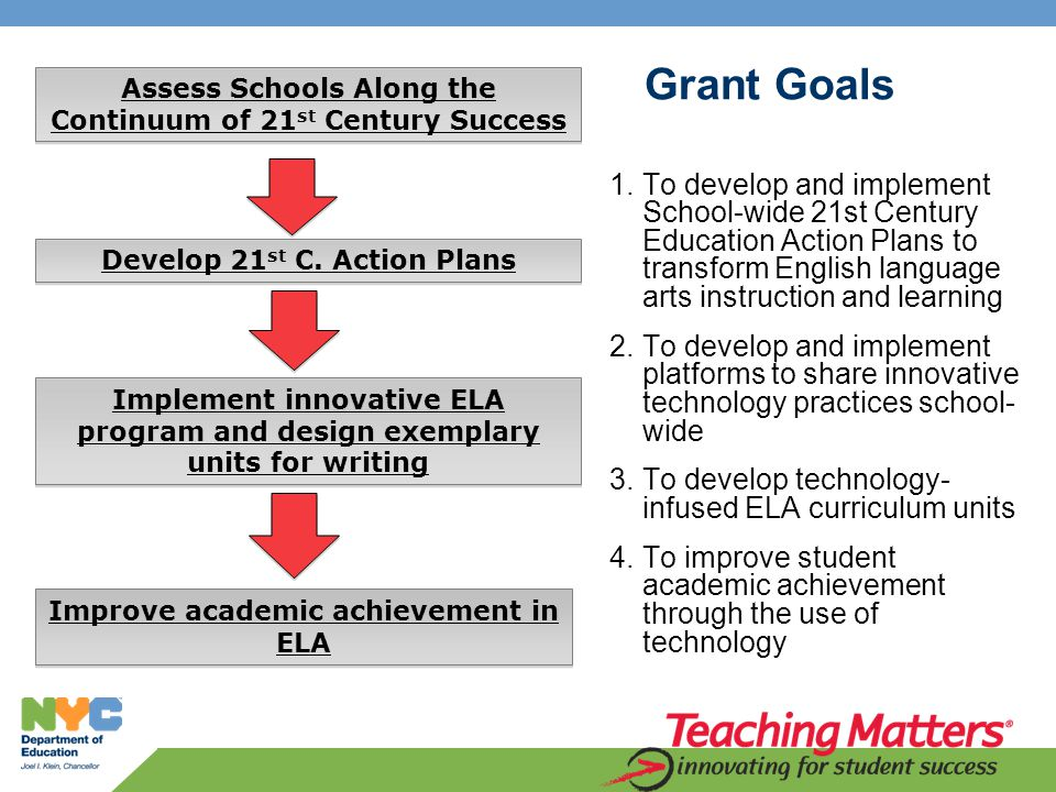 Grant Goals 1.To develop and implement School-wide 21st Century Education Action Plans to transform English language arts instruction and learning 2.To develop and implement platforms to share innovative technology practices school- wide 3.To develop technology- infused ELA curriculum units 4.To improve student academic achievement through the use of technology Assess Schools Along the Continuum of 21 st Century Success Implement innovative ELA program and design exemplary units for writing Improve academic achievement in ELA Develop 21 st C.