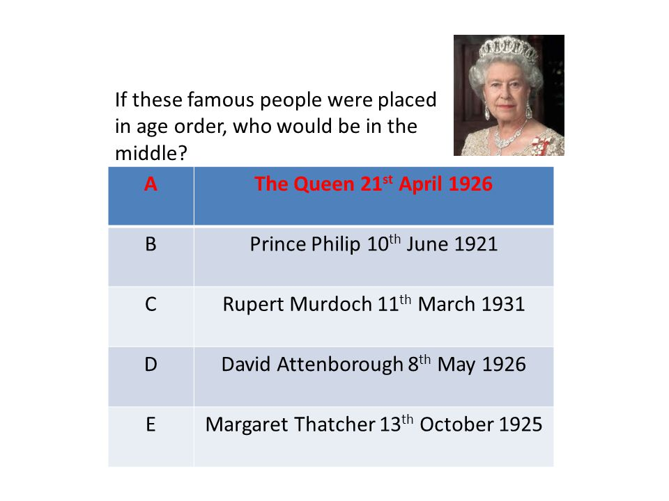 AThe Queen 21 st April 1926 BPrince Philip 10 th June 1921 CRupert Murdoch 11 th March 1931 DDavid Attenborough 8 th May 1926 EMargaret Thatcher 13 th October 1925 If these famous people were placed in age order, who would be in the middle