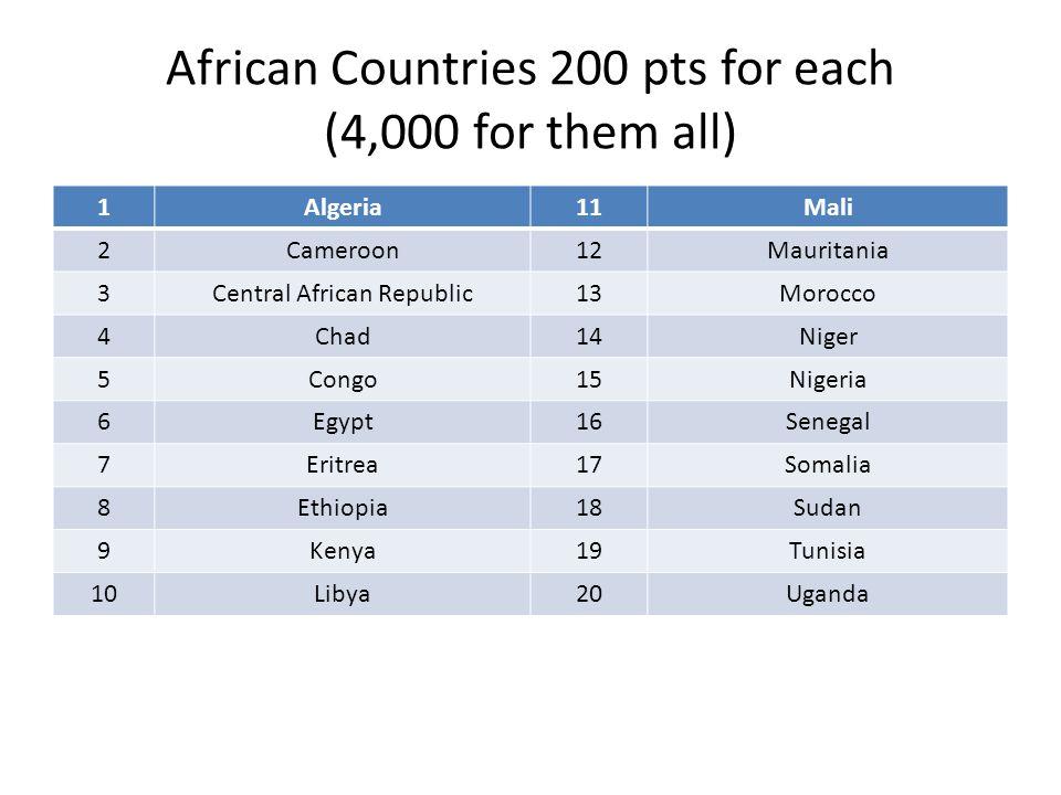 African Countries 200 pts for each (4,000 for them all) 1Algeria11Mali 2Cameroon12Mauritania 3Central African Republic13Morocco 4Chad14Niger 5Congo15Nigeria 6Egypt16Senegal 7Eritrea17Somalia 8Ethiopia18Sudan 9Kenya19Tunisia 10Libya20Uganda