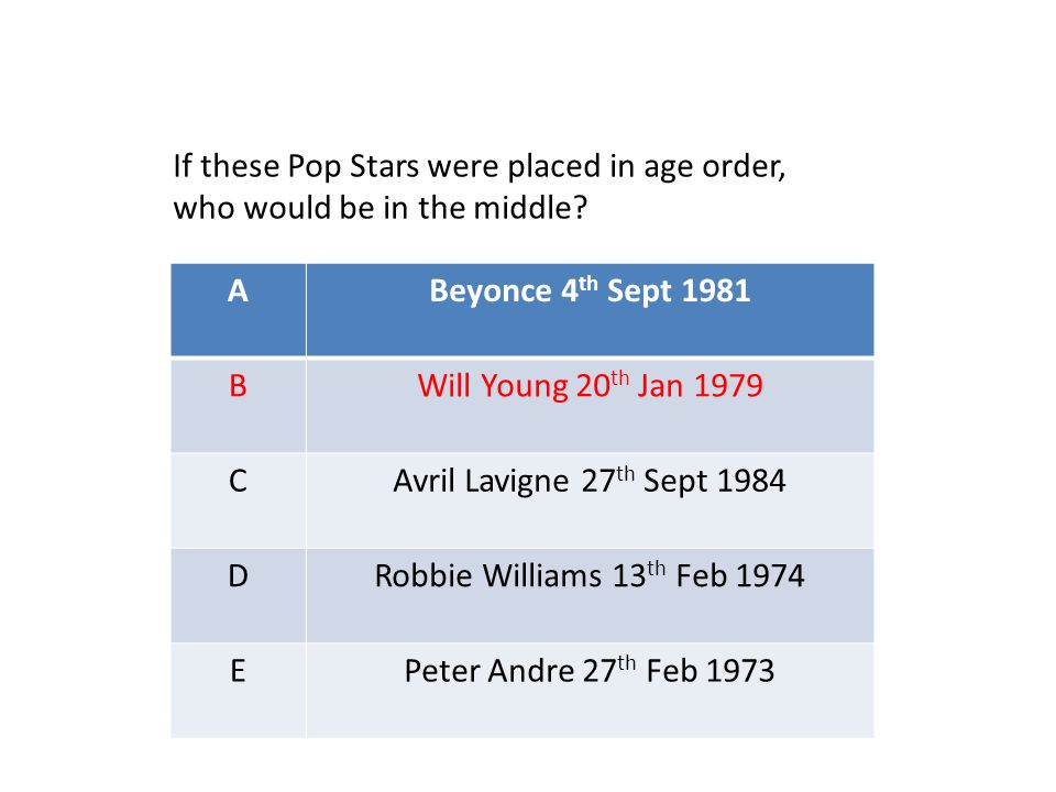 ABeyonce 4 th Sept 1981 BWill Young 20 th Jan 1979 CAvril Lavigne 27 th Sept 1984 DRobbie Williams 13 th Feb 1974 EPeter Andre 27 th Feb 1973 If these Pop Stars were placed in age order, who would be in the middle