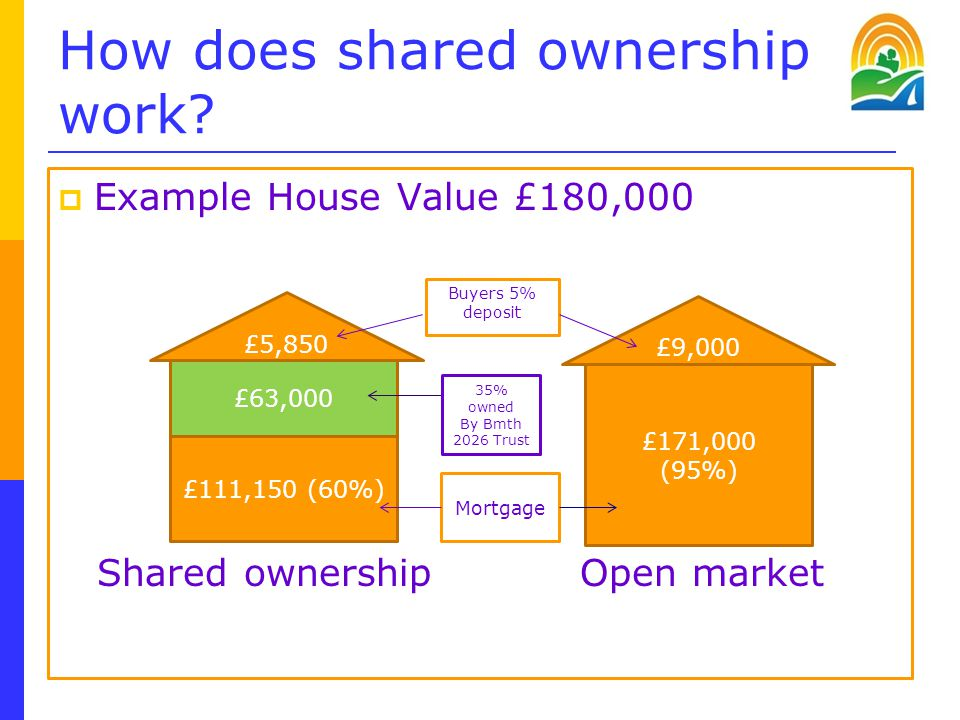 How does shared ownership work.