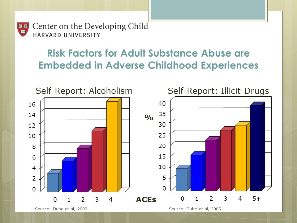 Risk Factors for Adult Substance Abuse are Embedded in Adverse Childhood Experiences Self-Report: Alcoholism Self-Report: Illicit Drugs Self-Report: Alcoholism Self-Report: Illicit Drugs 0 2 4 6 8 10 12 14 16 01234 Source: Dube et al, 2002 Source: Dube et al, 2005 Source: Dube et al, 2002 Source: Dube et al, 2005 % ACEs 0 5 10 15 20 25 30 35 40 012345+
