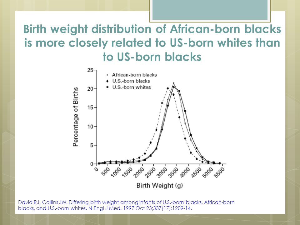 Birth weight distribution of African-born blacks is more closely related to US-born whites than to US-born blacks David RJ, Collins JW.
