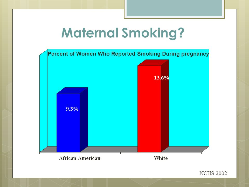 Maternal Smoking? NCHS 2002 Percent of Women Who Reported Smoking During pregnancy 9.3% 13.6%