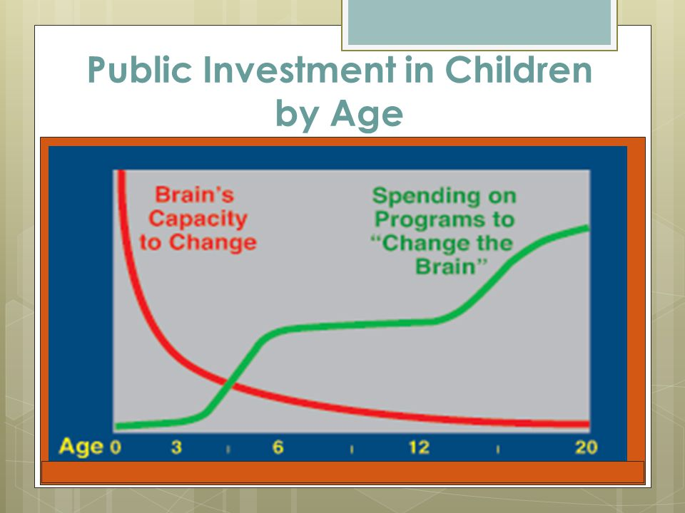 Public Investment in Children by Age