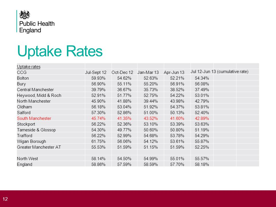 Uptake Rates Uptake rates CCGJul-Sept 12Oct-Dec 12Jan-Mar 13Apr-Jun 13 Jul 12-Jun 13 (cumulative rate) Bolton59.93%54.62%52.63%52.21%54.34% Bury56.90%55.11%55.20%56.91%56.08% Central Manchester39.79%36.67%35.73%38.52%37.49% Heywood, Midd & Roch52.91%51.77%52.75%54.22%53.01% North Manchester45.90%41.88%39.44%43.98%42.79% Oldham56.18%53.04%51.92%54.37%53.81% Salford57.30%52.86%51.00%50.13%52.40% South Manchester45.74%41.35%43.52%41.60%42.89% Stockport56.22%52.36%53.10%53.39%53.63% Tameside & Glossop54.30%49.77%50.60%50.80%51.19% Trafford56.22%52.99%54.68%53.78%54.29% Wigan Borough61.75%56.06%54.12%53.61%55.87% Greater Manchester AT55.53%51.59%51.15%51.59%52.25% North West58.14%54.50%54.99%55.01%55.57% England58.86%57.59%58.59%57.70%58.18% 12