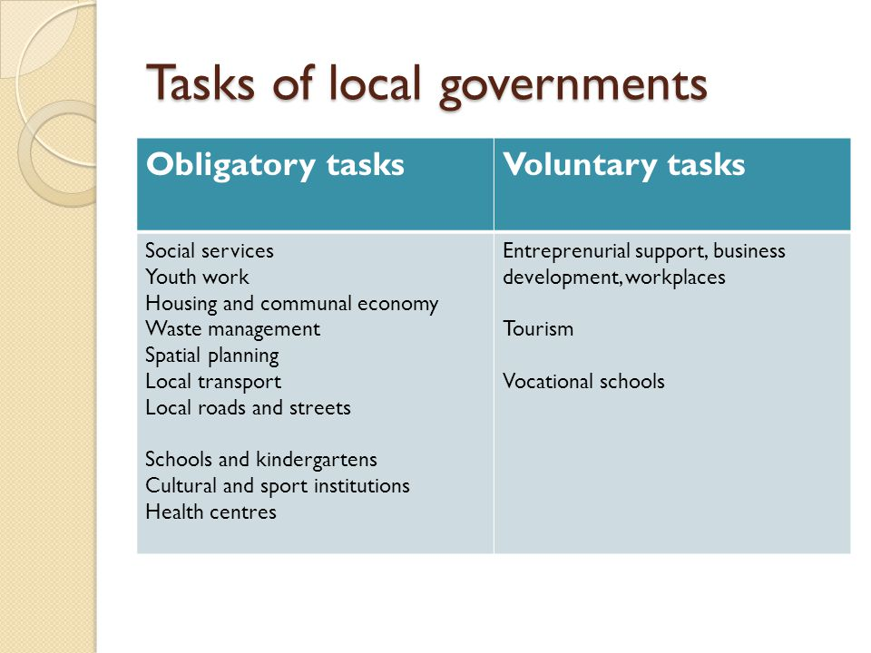 Tasks of local governments Obligatory tasksVoluntary tasks Social services Youth work Housing and communal economy Waste management Spatial planning Local transport Local roads and streets Schools and kindergartens Cultural and sport institutions Health centres Entreprenurial support, business development, workplaces Tourism Vocational schools