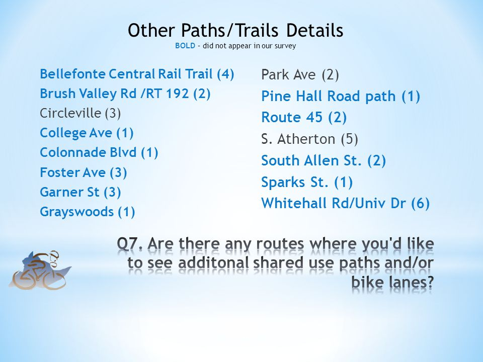 Bellefonte Central Rail Trail (4) Brush Valley Rd /RT 192 (2) Circleville (3) College Ave (1) Colonnade Blvd (1) Foster Ave (3) Garner St (3) Grayswoods (1) Park Ave (2) Pine Hall Road path (1) Route 45 (2) S.