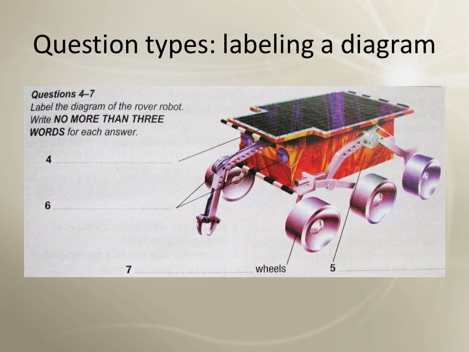 Question types: labeling a map or plan Label the plan.