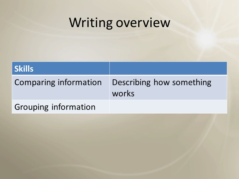 Writing overview Skills Interpreting visual information Bar charts Line graphs Tables Diagrams Pie charts Writing an overviewPicking out significant trends Selecting / illustrating main points Highlighting main stages of a process