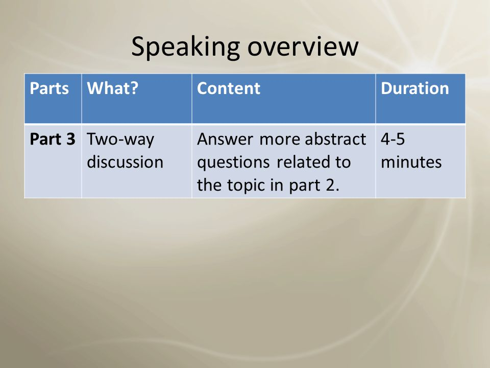 Speaking overview PartsWhat?ContentDuration Part 2Short talkTalk for 1-2 minutes on a topic chosen by the examiner.