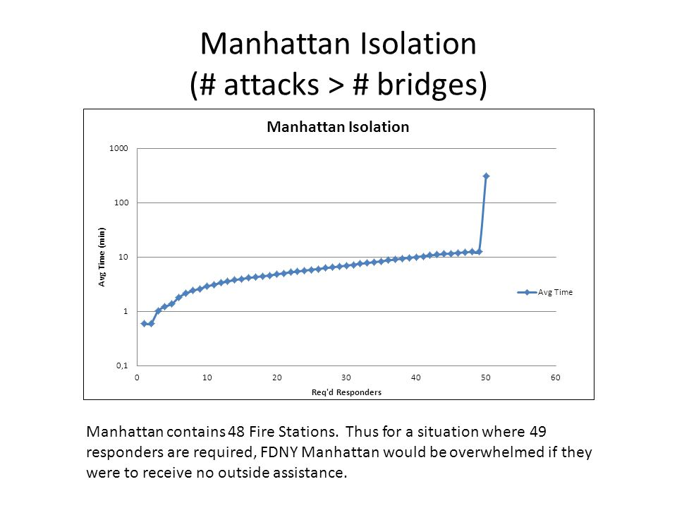 Manhattan Isolation (# attacks > # bridges) Manhattan contains 48 Fire Stations.