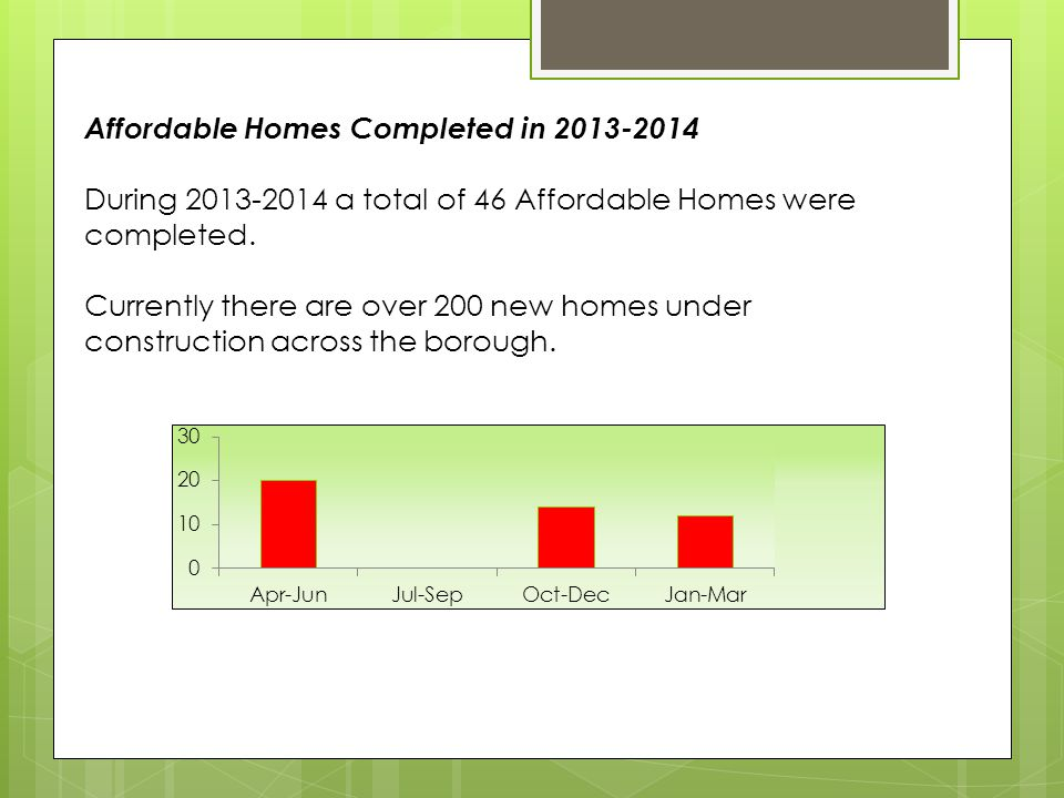 Affordable Homes Completed in 2013-2014 During 2013-2014 a total of 46 Affordable Homes were completed.