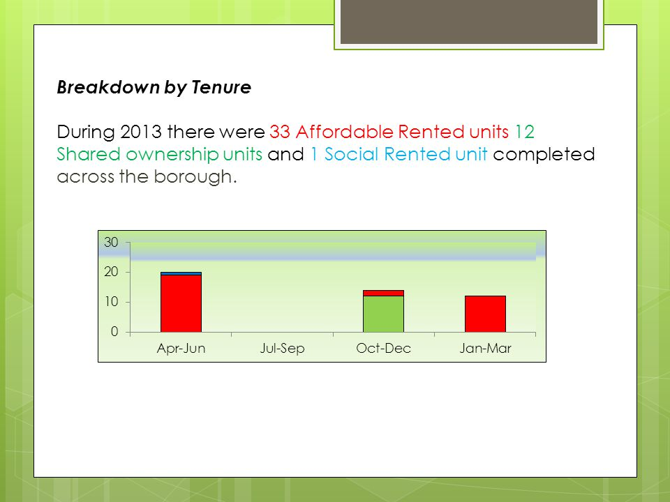 Breakdown by Tenure During 2013 there were 33 Affordable Rented units 12 Shared ownership units and 1 Social Rented unit completed across the borough.