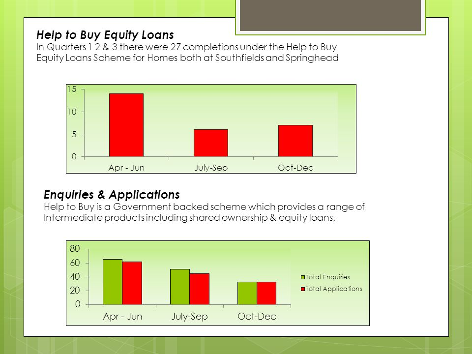 Help to Buy Equity Loans In Quarters 1 2 & 3 there were 27 completions under the Help to Buy Equity Loans Scheme for Homes both at Southfields and Spr