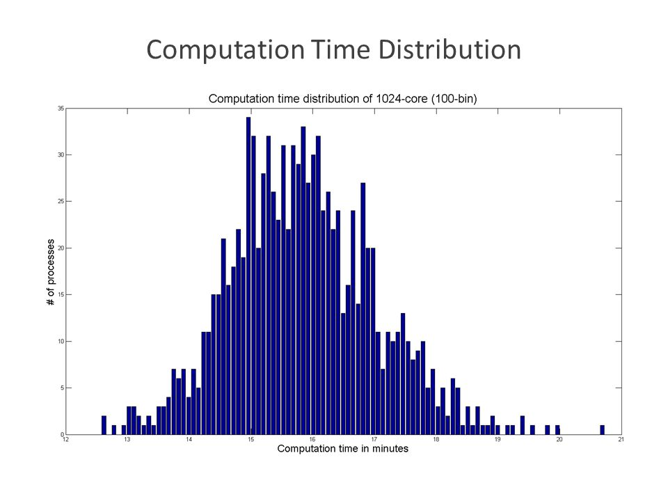 Computation Time Distribution