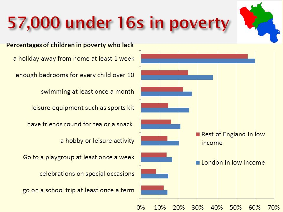 Percentages of children in poverty who lack