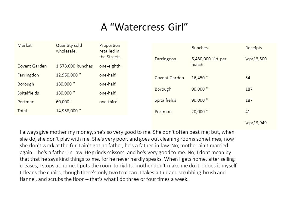 A Watercress Girl MarketQuantity sold wholesale.
