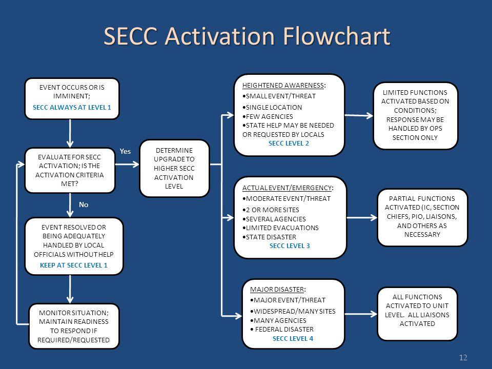 12 EVENT OCCURS OR IS IMMINENT; SECC ALWAYS AT LEVEL 1 EVALUATE FOR SECC ACTIVATION; IS THE ACTIVATION CRITERIA MET.