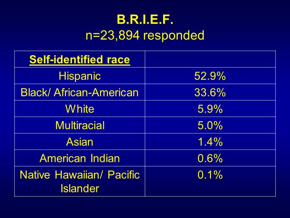 B.R.I.E.F. n=23,894 responded Self-identified race Hispanic52.9% Black/ African-American33.6% White5.9% Multiracial5.0% Asian1.4% American Indian0.6%