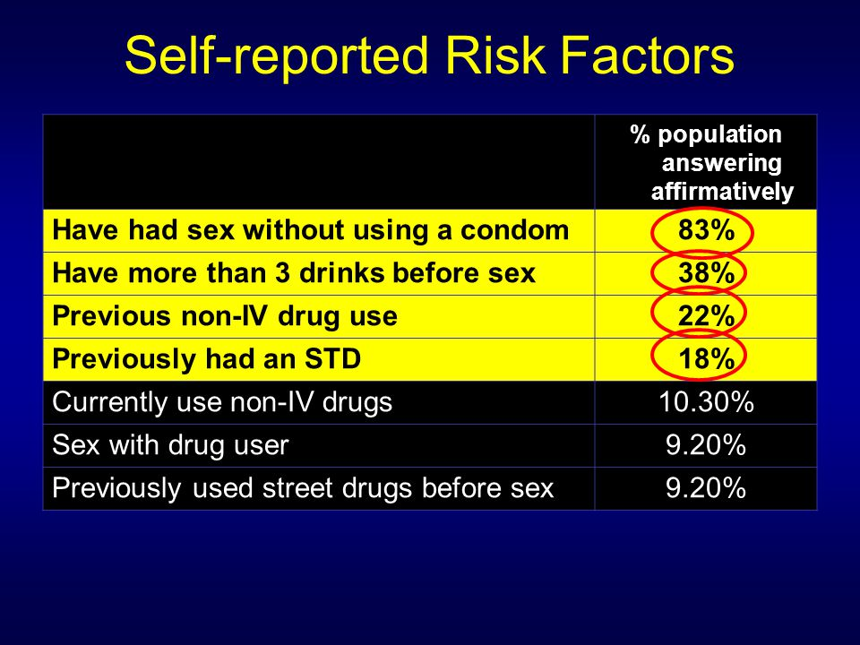 Self-reported Risk Factors % population answering affirmatively Have had sex without using a condom83% Have more than 3 drinks before sex38% Previous