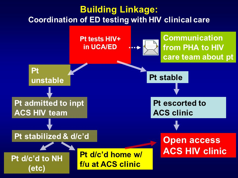 Building Linkage: Coordination of ED testing with HIV clinical care Pt tests HIV+ in UCA/ED Pt stable Pt unstable Pt admitted to inpt ACS HIV team Com