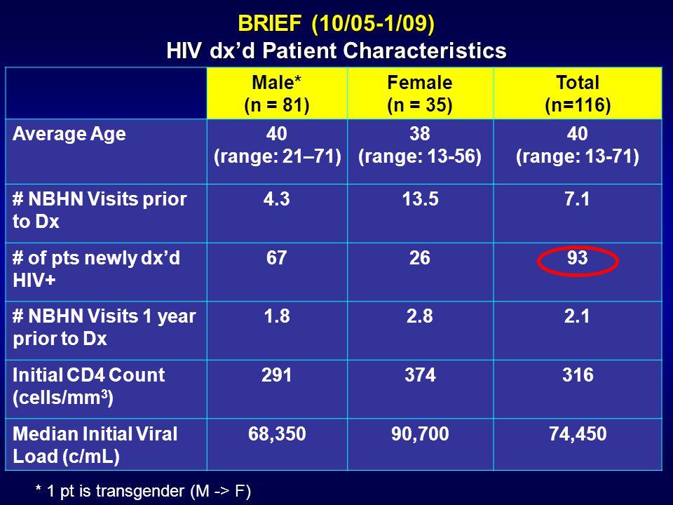 Male* (n = 81) Female (n = 35) Total (n=116) Average Age40 (range: 21–71) 38 (range: 13-56) 40 (range: 13-71) # NBHN Visits prior to Dx 4.313.57.1 # o