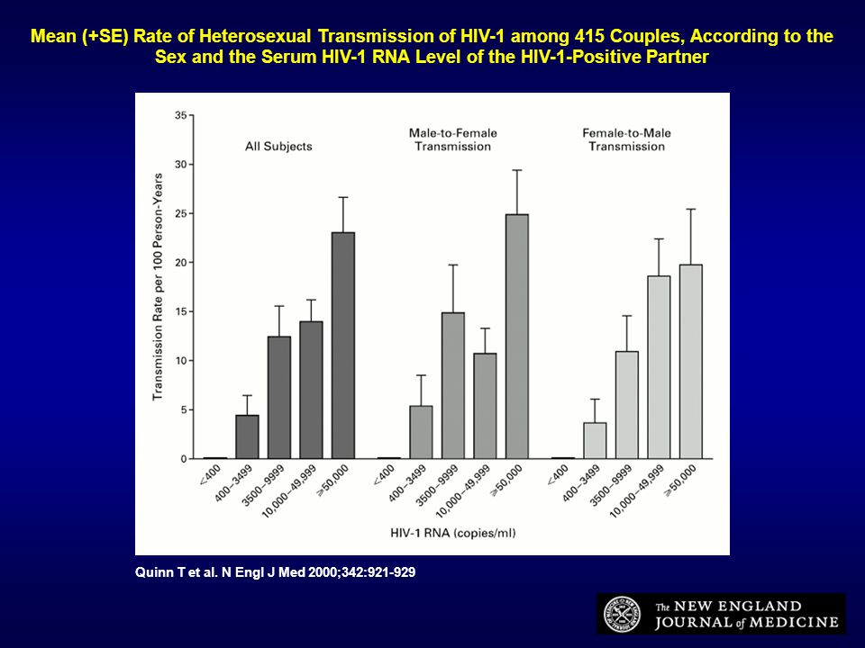 Quinn T et al. N Engl J Med 2000;342:921-929 Mean (+SE) Rate of Heterosexual Transmission of HIV-1 among 415 Couples, According to the Sex and the Ser