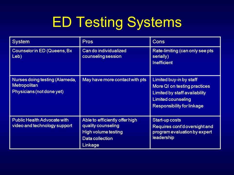 ED Testing Systems SystemProsCons Counselor in ED (Queens, Bx Leb) Can do individualized counseling session Rate-limiting (can only see pts serially)