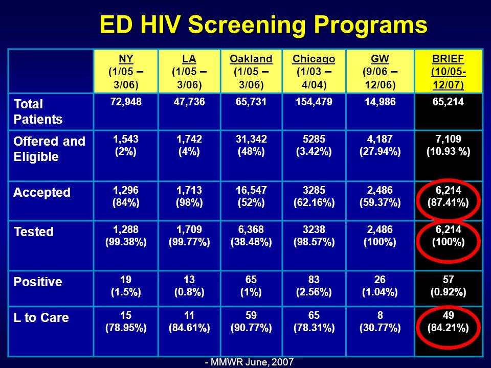 ED HIV Screening Programs - MMWR June, 2007 NY (1/05 – 3/06) LA (1/05 – 3/06) Oakland (1/05 – 3/06) Chicago (1/03 – 4/04) GW (9/06 – 12/06) BRIEF (10/