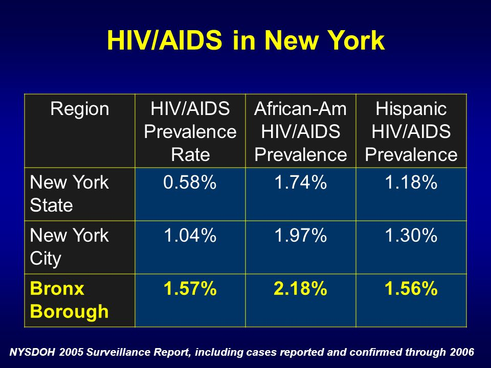 RegionHIV/AIDS Prevalence Rate African-Am HIV/AIDS Prevalence Hispanic HIV/AIDS Prevalence New York State 0.58%1.74%1.18% New York City 1.04%1.97%1.30