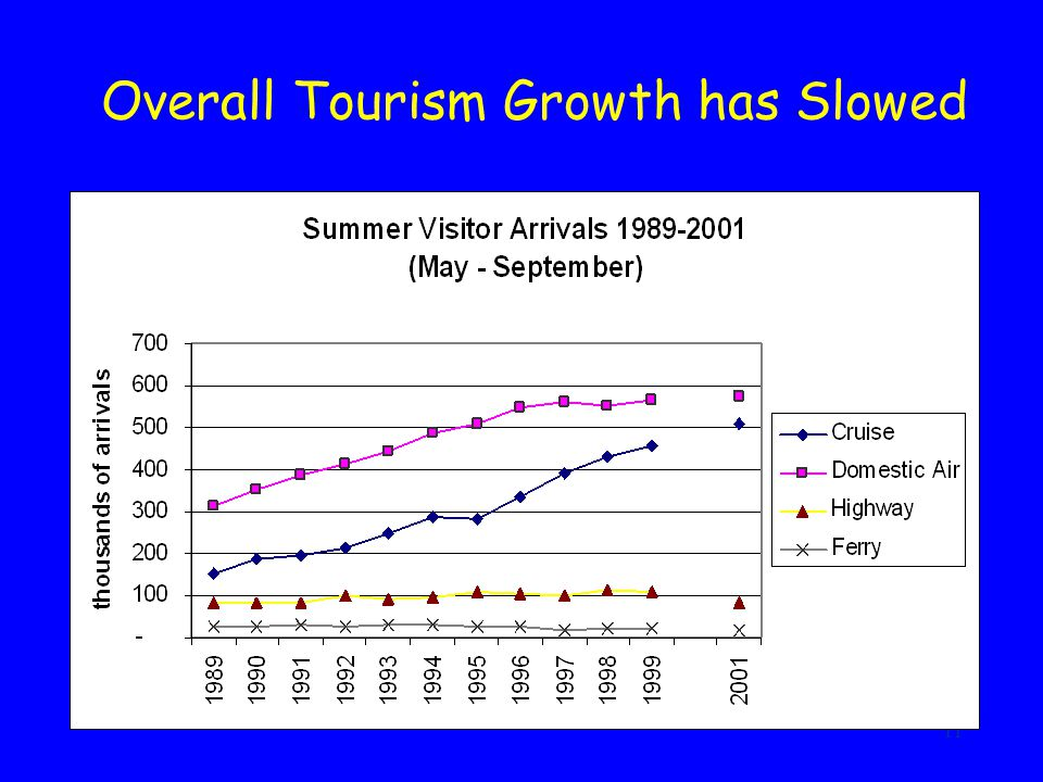 11 Overall Tourism Growth has Slowed