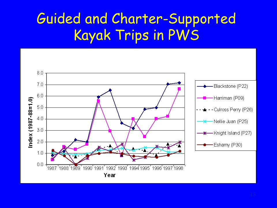 13 Guided and Charter-Supported Kayak Trips in PWS
