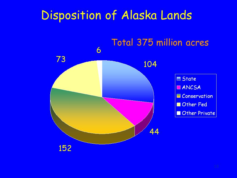 18 Disposition of Alaska Lands Total 375 million acres