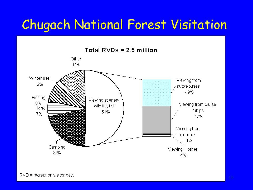 19 Chugach National Forest Visitation