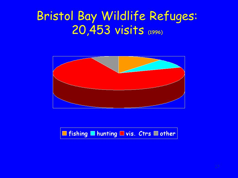 25 Bristol Bay Wildlife Refuges: 20,453 visits (1996)