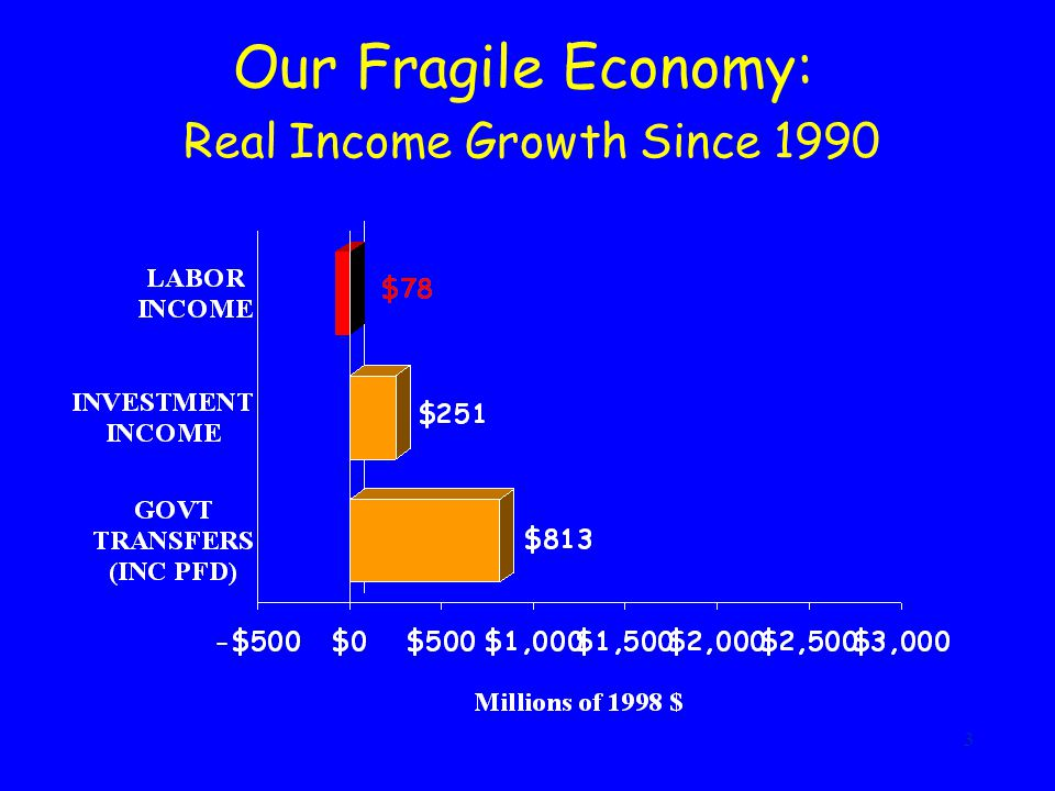 3 Our Fragile Economy: Real Income Growth Since 1990