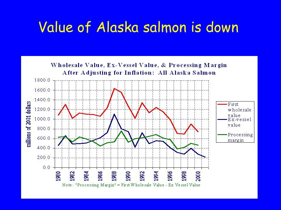 6 Value of Alaska salmon is down