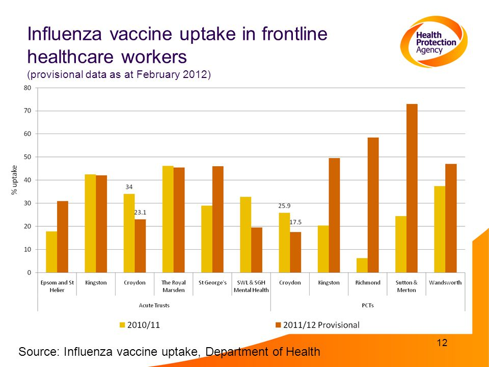 Influenza vaccine uptake in frontline healthcare workers (provisional data as at February 2012) 12 Source: Influenza vaccine uptake, Department of Health