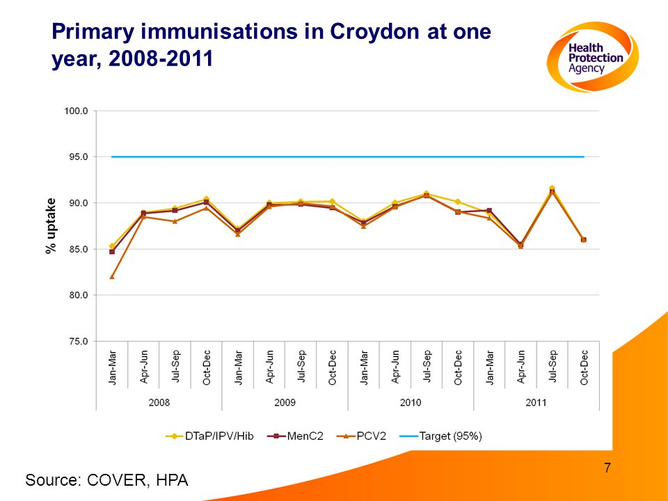 7 Primary immunisations in Croydon at one year, 2008-2011 Source: COVER, HPA