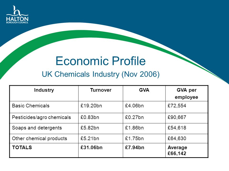 Economic Profile UK Chemicals Industry (Nov 2006) IndustryTurnoverGVAGVA per employee Basic Chemicals£19.20bn£4.06bn£72,554 Pesticides/agro chemicals£