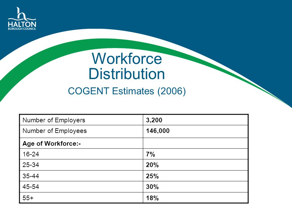 Occupation Distribution COGENT Estimates (2006) Managers & Senior Staff25% Professional Occupations13% Associate Professional & Technical14% Administrative & Secretarial8% Skilled Trades6% Sales & Customer Service2% Process, Plant, Machine Operatives21% Elementary Occupations11%