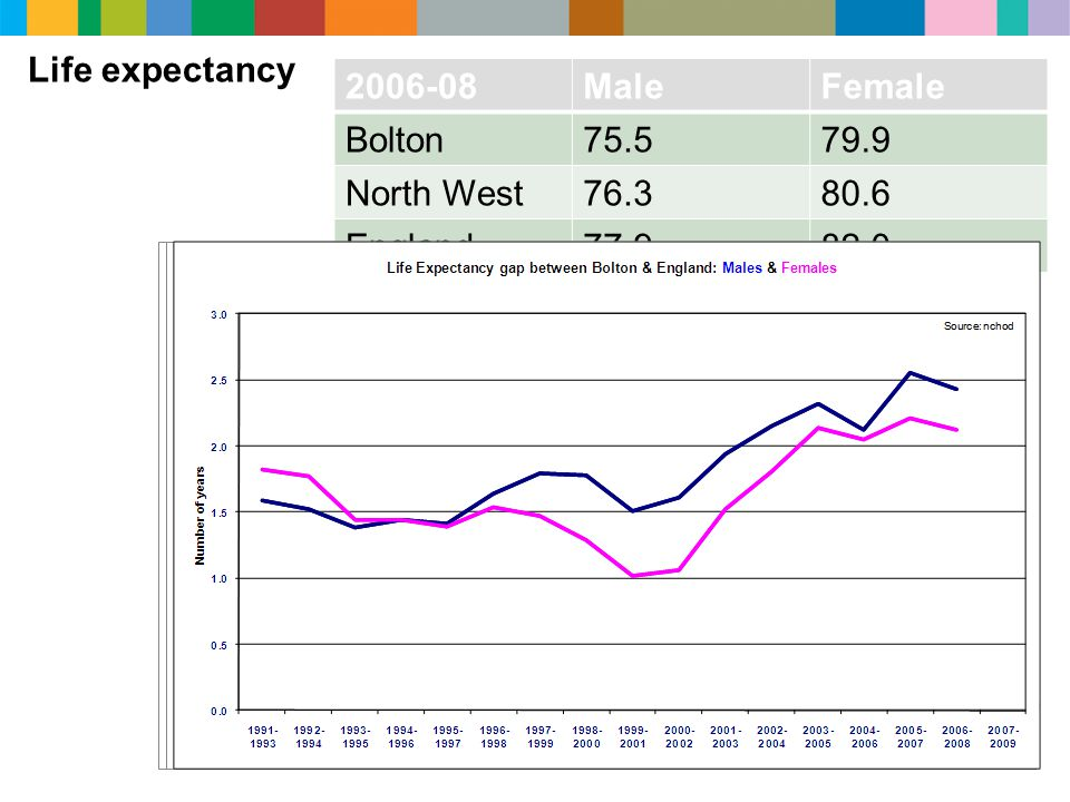 2006-08MaleFemale Bolton75.579.9 North West76.380.6 England77.982.0 Life expectancy