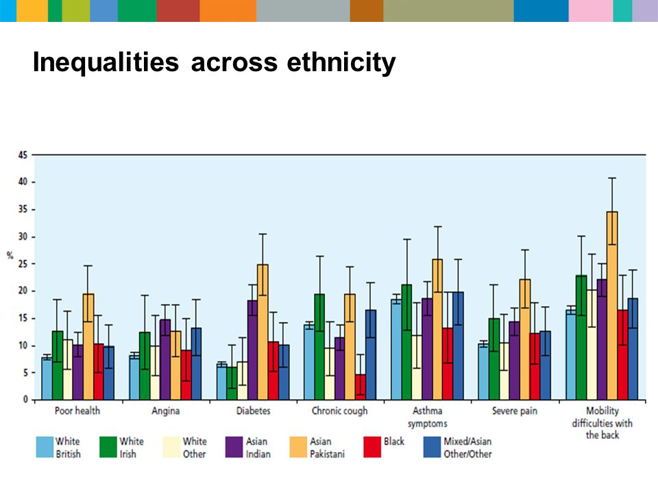Inequalities across ethnicity